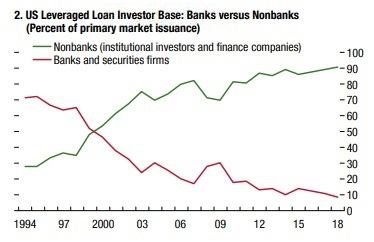 Shadow bank leveraged loans