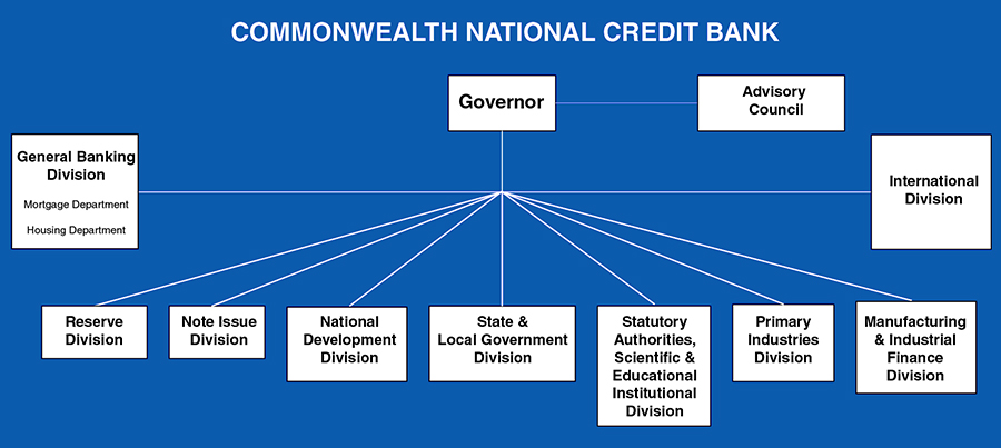 Commonwealth National Credit Bank Structure
