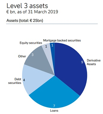 Deutsche Bank Level 3 Assets