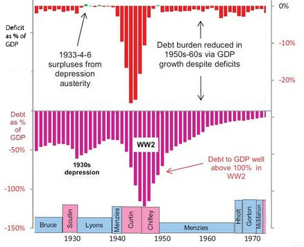 Debt and deficit