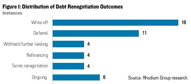 Debt renegotiation outcomes