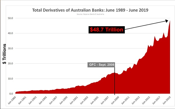 Australian derivatives
