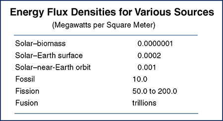 Energy Flux Ensities for Various Sources Table