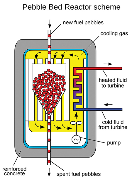 Pebble Bed Modular Reactor Scheme